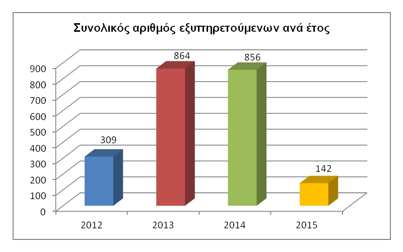 20.04.2012-30.04.2015.a