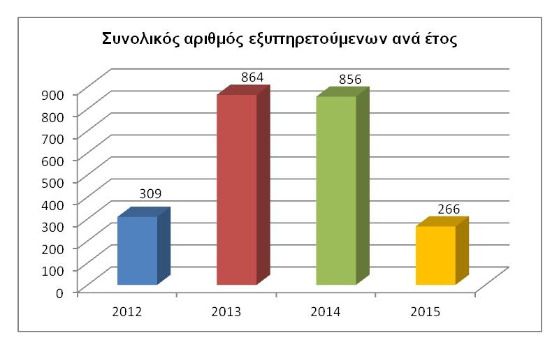 20.04.2012 - 31.08.2015a